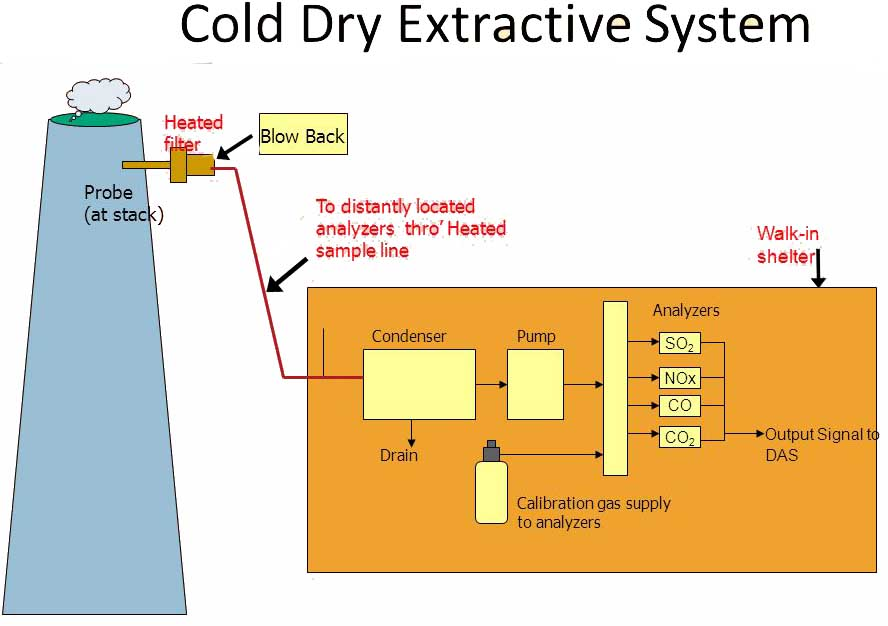 Cold+Dry+Extractive+System