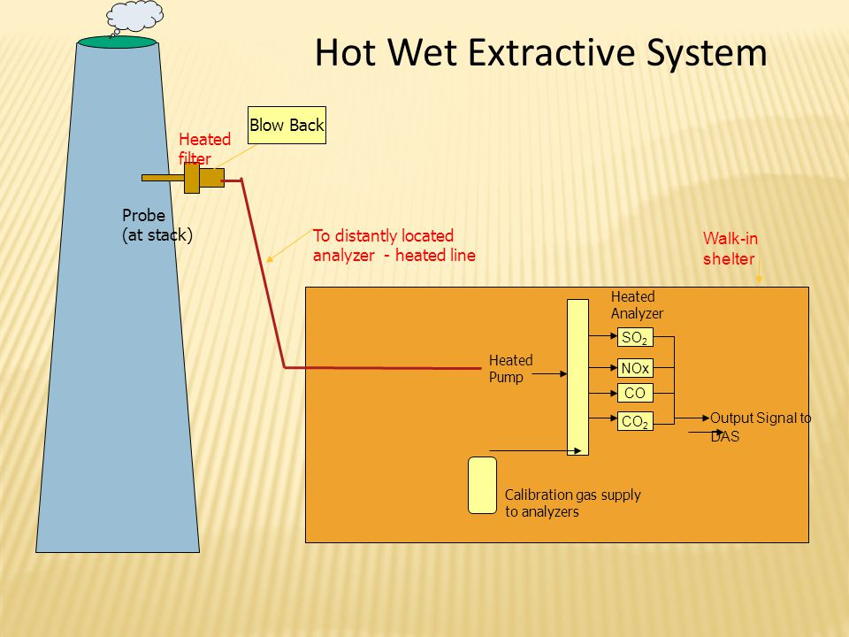 Hot+Wet+Extractive+System