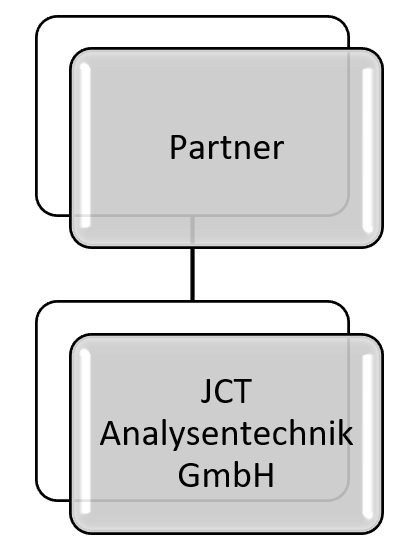 Our Partner on Total Hydrocarbon Analyzer