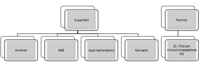 Partners on UV Analyzer